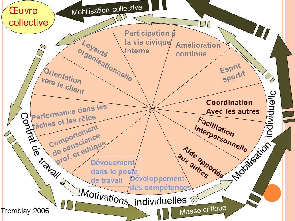 Contrat de Motivations Mobilisation travail individuelles individuelle Masse critique Mobilisation collective Œuvre collective Aide apportée aux autre