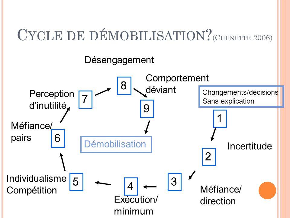 C YCLE DE DÉMOBILISATION ? (C HENETTE 2006) 1 2 3 4 5 8 6 7 9 Changements/décisions Sans explication Démobilisation Incertitude Méfiance/ pairs Indivi