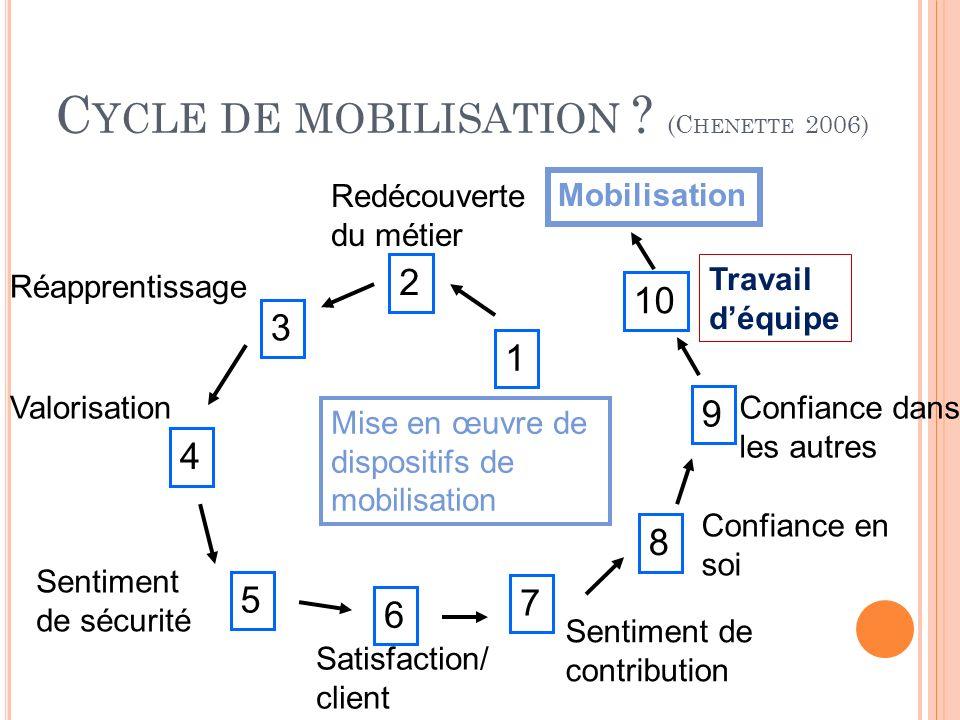 C YCLE DE MOBILISATION ? (C HENETTE 2006) 9 8 7 6 5 2 4 3 1 Mobilisation Mise en œuvre de dispositifs de mobilisation Confiance en soi Valorisation Se