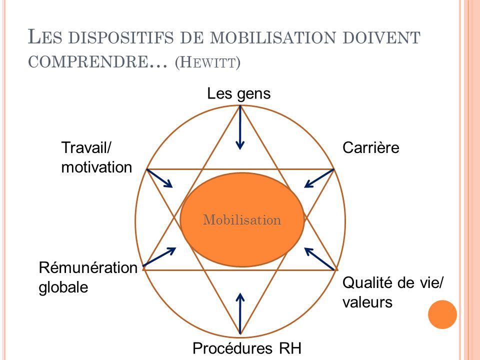 L ES DISPOSITIFS DE MOBILISATION DOIVENT COMPRENDRE … (H EWITT ) Mobilisation Rémunération globale Qualité de vie/ valeurs CarrièreTravail/ motivation