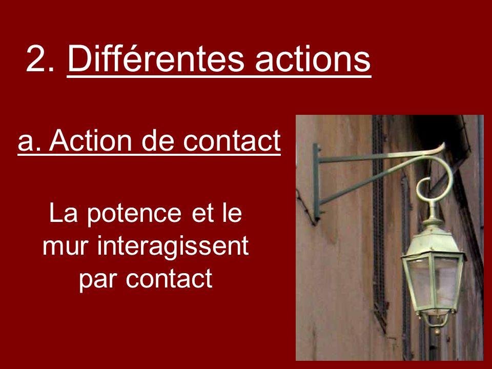 a. Action de contact La potence et le mur interagissent par contact 2. Différentes actions