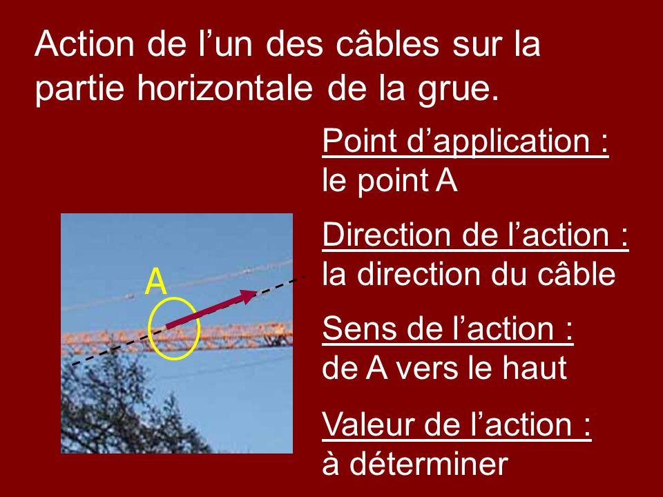Point dapplication : le point A Sens de laction : de A vers le haut Valeur de laction : à déterminer A Action de lun des câbles sur la partie horizont