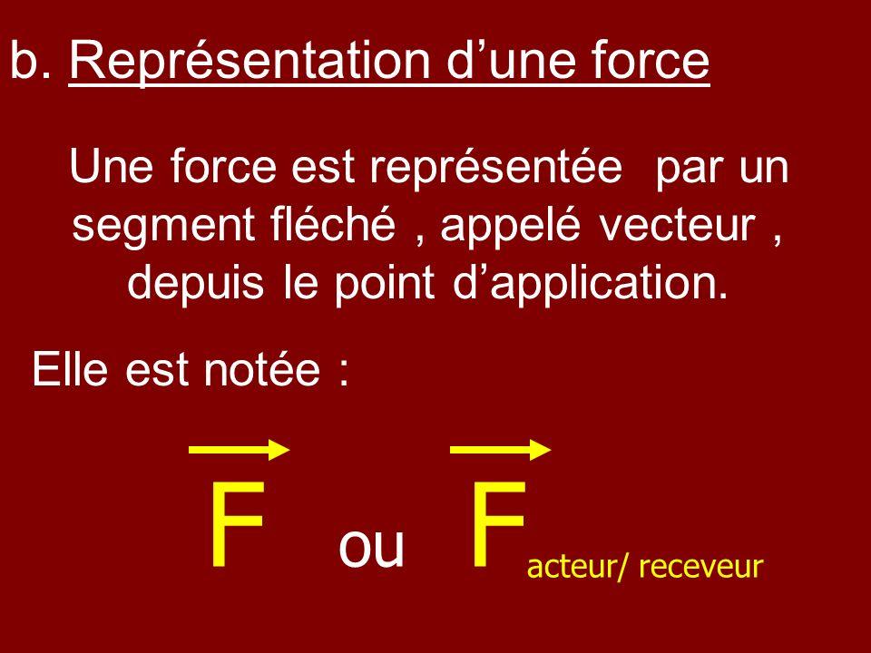 Une force est représentée par un segment fléché, appelé vecteur, depuis le point dapplication. Elle est notée : b. Représentation dune force F ou F ac