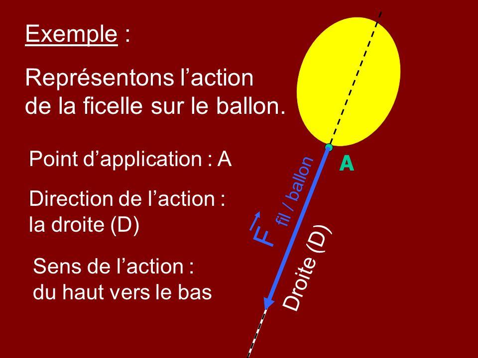 Exemple : Point dapplication : A A Représentons laction de la ficelle sur le ballon. Direction de laction : la droite (D) Droite (D) Sens de laction :