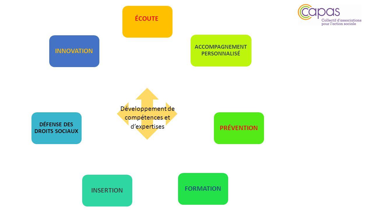 ACCOMPAGNEMENT PERSONNALISÉ PRÉVENTION FORMATION INSERTION DÉFENSE DES DROITS SOCIAUX INNOVATION Développement de compétences et dexpertises ÉCOUTE