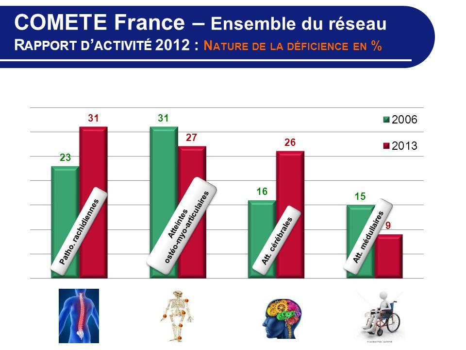 COMETE France – Ensemble du réseau R APPORT D ACTIVITÉ 2012 : N ATURE DE LA DÉFICIENCE EN % Atteintes ostéo-myo-articulaires Patho. rachidiennes Att.