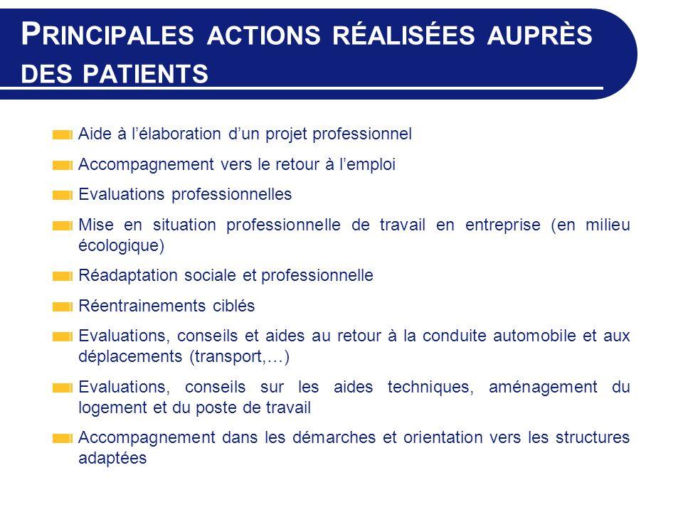 P RINCIPALES ACTIONS RÉALISÉES AUPRÈS DES PATIENTS Aide à lélaboration dun projet professionnel Accompagnement vers le retour à lemploi Evaluations pr