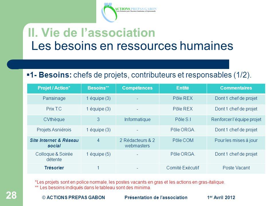28 1- Besoins: chefs de projets, contributeurs et responsables (1/2). Projet / Action*Besoins**CompétencesEntitéCommentaires Parrainage1 équipe (3)-Pô