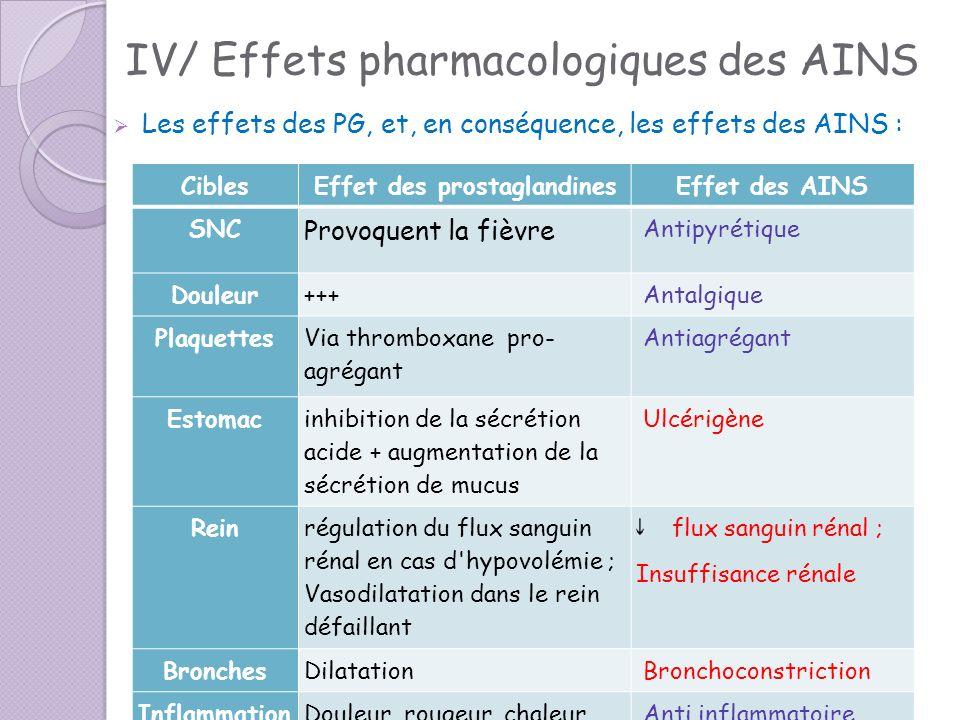 IV/ Effets pharmacologiques des AINS Les effets des PG, et, en conséquence, les effets des AINS : CiblesEffet des prostaglandinesEffet des AINS SNC Pr