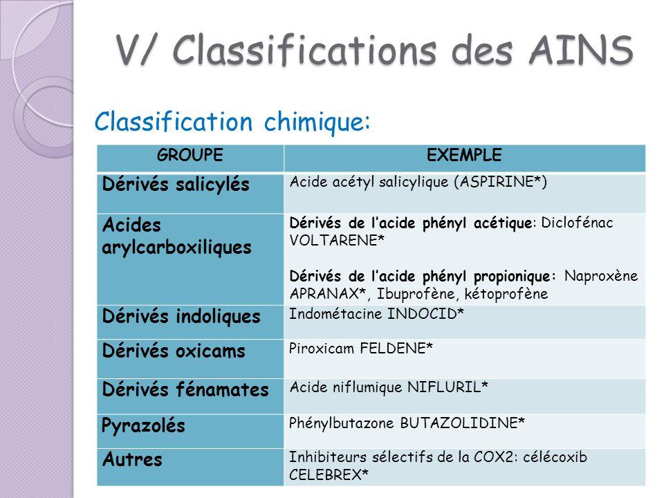 V/ Classifications des AINS Classification chimique: GROUPEEXEMPLE Dérivés salicylés Acide acétyl salicylique (ASPIRINE*) Acides arylcarboxiliques Dér