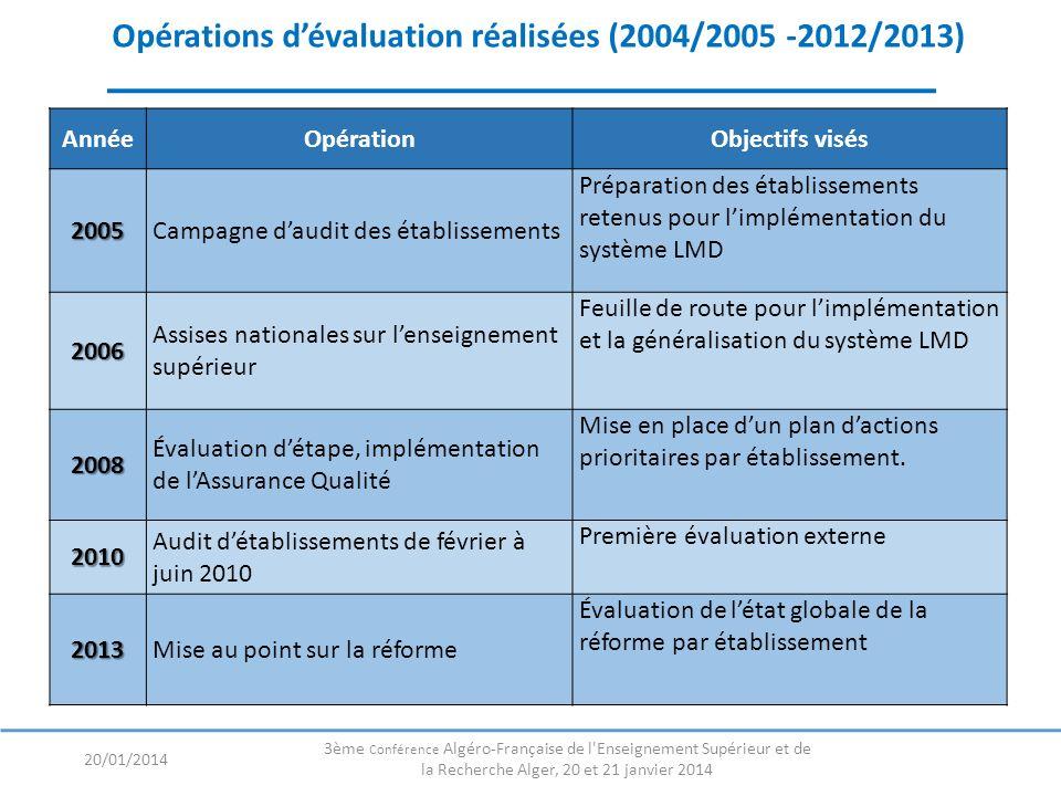 Opérations dévaluation réalisées (2004/2005 -2012/2013) AnnéeOpérationObjectifs visés 2005Campagne daudit des établissements Préparation des établisse