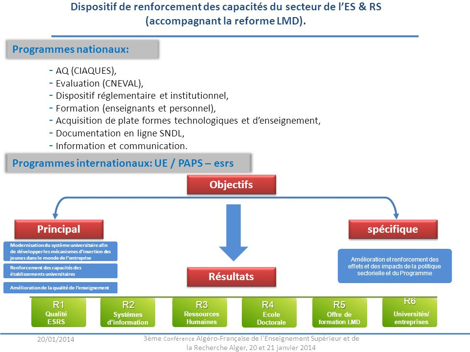 Dispositif de renforcement des capacités du secteur de lES & RS (accompagnant la reforme LMD). R1 R1 Qualité ESRS R2 Systèmes dinformation R3 Ressourc
