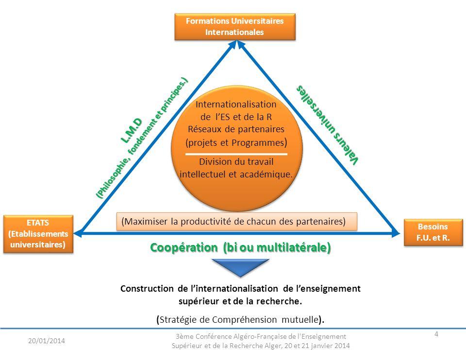 20/01/2014 3ème Conférence Algéro-Française de l Enseignement Supérieur et de la Recherche Alger, 20 et 21 janvier 2014 25 Le LMD nous a permis: connaitre de se connaitre découvrir de se découvrir construire de construire ensemble des projets et des programmes.