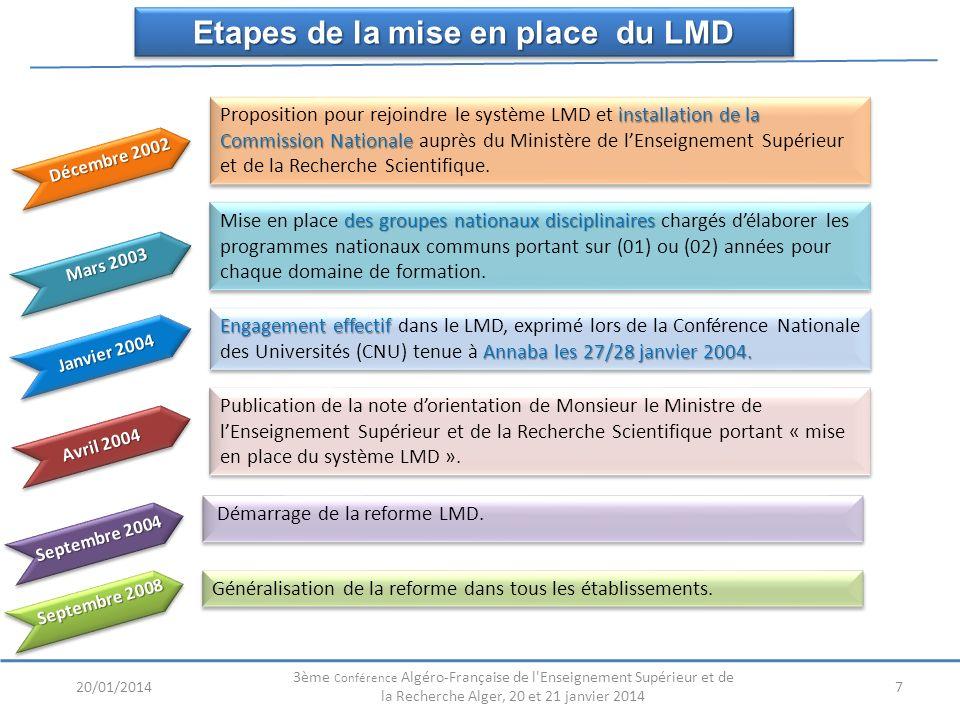 7 installation de la Commission Nationale Proposition pour rejoindre le système LMD et installation de la Commission Nationale auprès du Ministère de lEnseignement Supérieur et de la Recherche Scientifique.