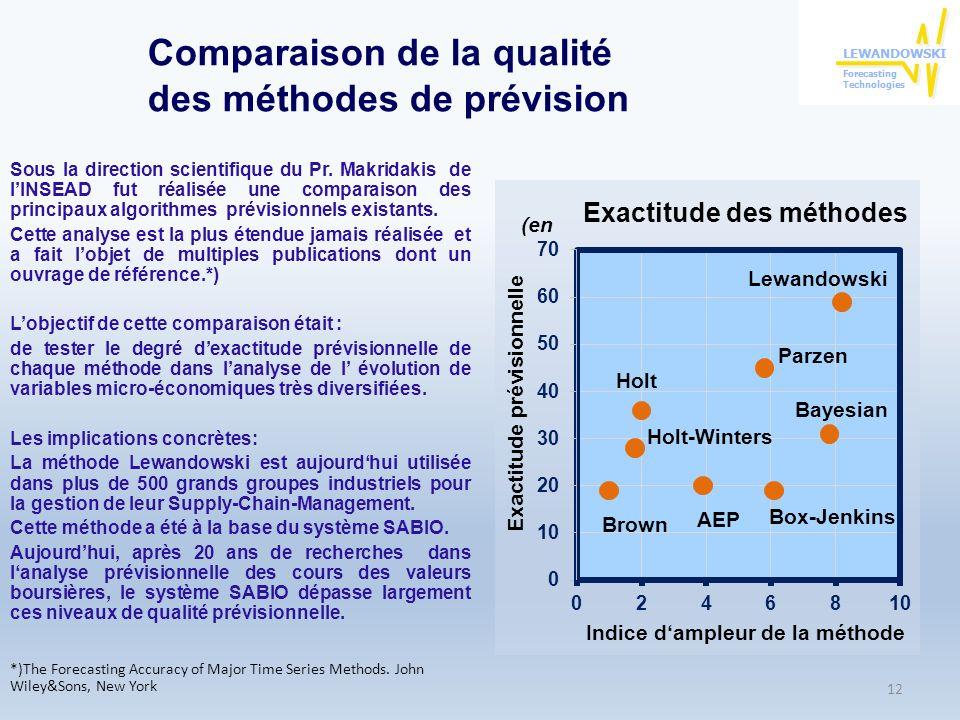Comparaison de la qualité des méthodes de prévision Sous la direction scientifique du Pr. Makridakis de lINSEAD fut réalisée une comparaison des princ