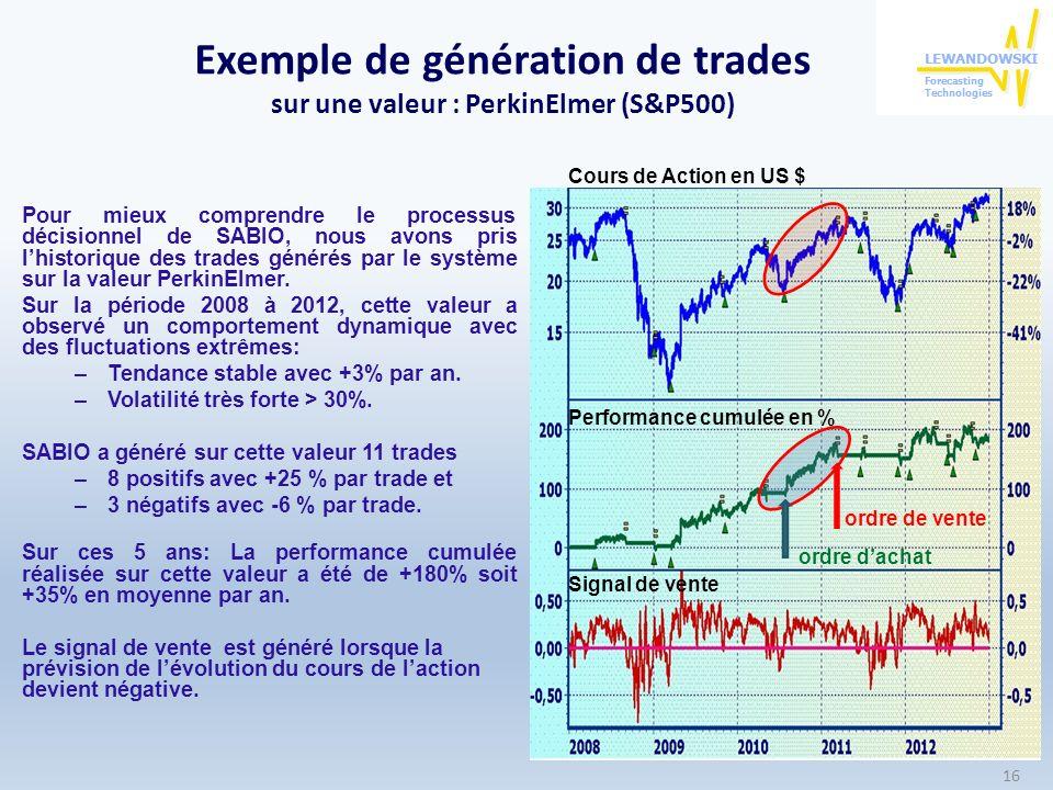 Exemple de génération de trades sur une valeur : PerkinElmer (S&P500) Pour mieux comprendre le processus décisionnel de SABIO, nous avons pris lhistor