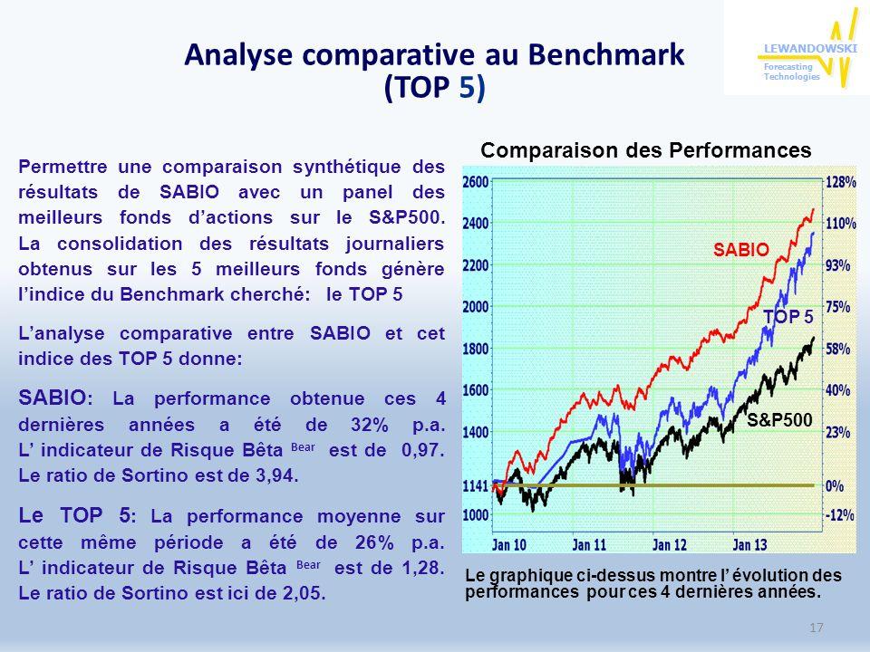 Analyse comparative au Benchmark (TOP 5) Permettre une comparaison synthétique des résultats de SABIO avec un panel des meilleurs fonds dactions sur le S&P500.