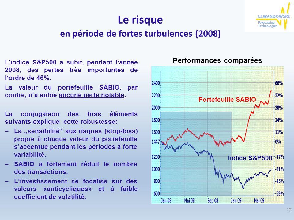 Le risque en période de fortes turbulences (2008) Lindice S&P500 a subit, pendant lannée 2008, des pertes très importantes de lordre de 46%. La valeur