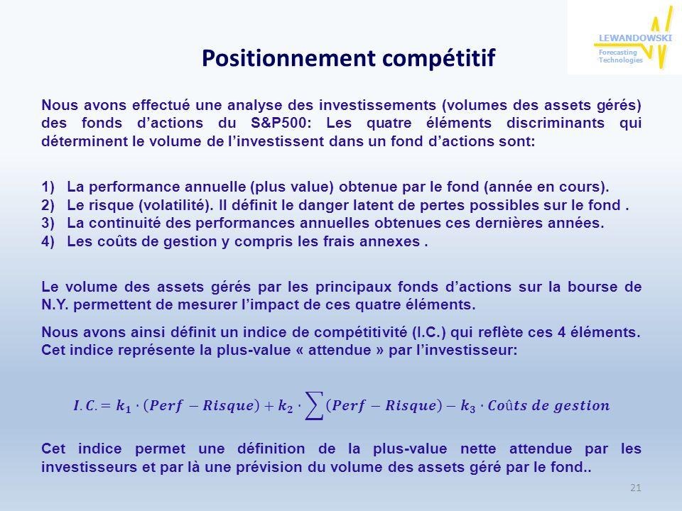 Positionnement compétitif 21