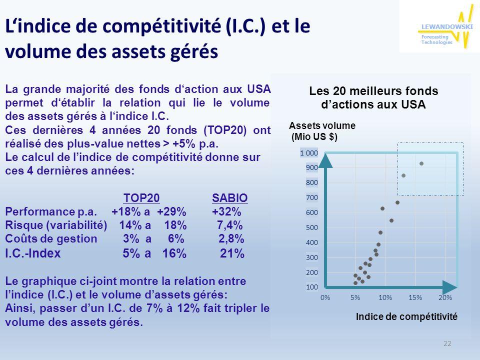 22 La grande majorité des fonds daction aux USA permet détablir la relation qui lie le volume des assets gérés à lindice I.C.