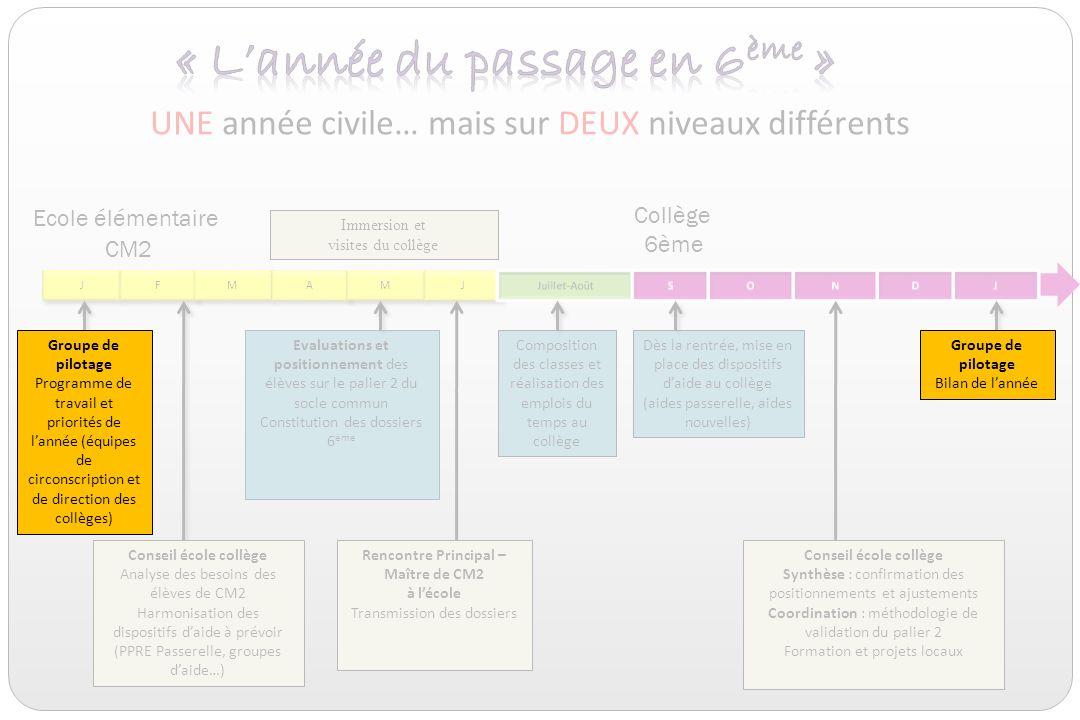 Le pilotage Des dossiers délèves lisibles et plus pédagogiques : composition simplifiée ou enrichie selon les situations.