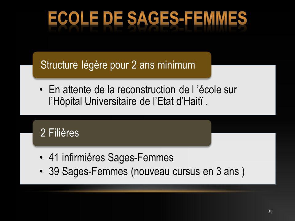 10 En attente de la reconstruction de l école sur lHôpital Universitaire de lEtat dHaitï. Structure légère pour 2 ans minimum 41 infirmières Sages-Fem