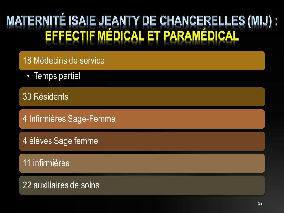 13 18 Médecins de service Temps partiel 33 Résidents4 Infirmières Sage-Femme4 élèves Sage femme11 infirmières22 auxiliaires de soins