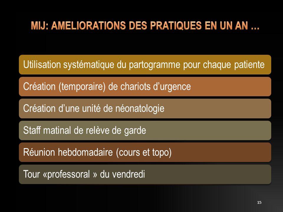 Utilisation systématique du partogramme pour chaque patienteCréation (temporaire) de chariots durgenceCréation dune unité de néonatologieStaff matinal