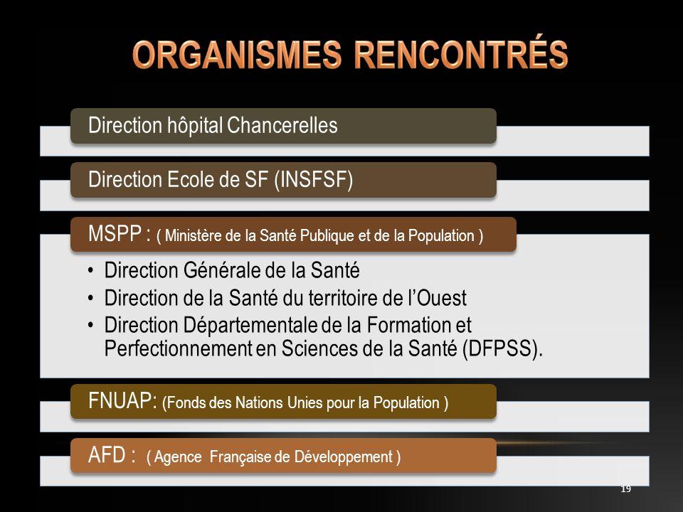 Direction hôpital ChancerellesDirection Ecole de SF (INSFSF) Direction Générale de la Santé Direction de la Santé du territoire de lOuest Direction Dé