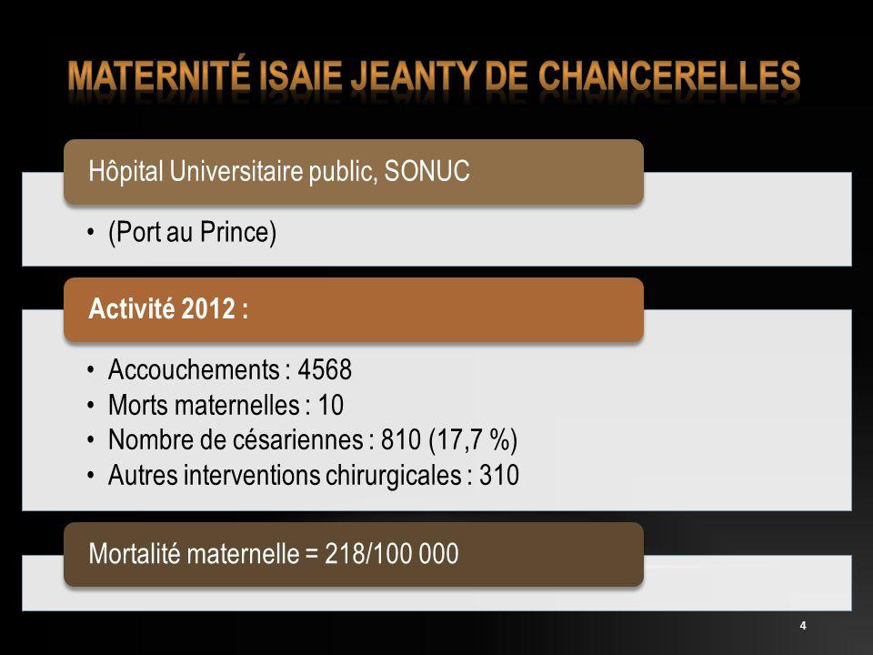 4 (Port au Prince) Hôpital Universitaire public, SONUC Accouchements : 4568 Morts maternelles : 10 Nombre de césariennes : 810 (17,7 %) Autres interve