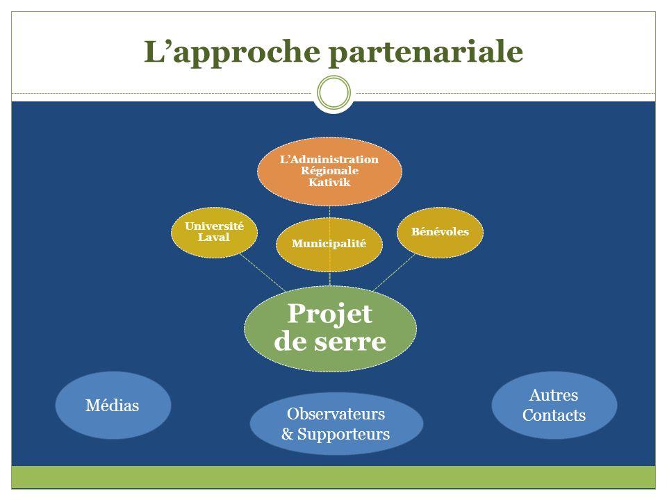 Lapproche partenariale Projet de serre LAdministration Régionale Kativik Municipalité Bénévoles Université Laval Médias Observateurs & Supporteurs Aut