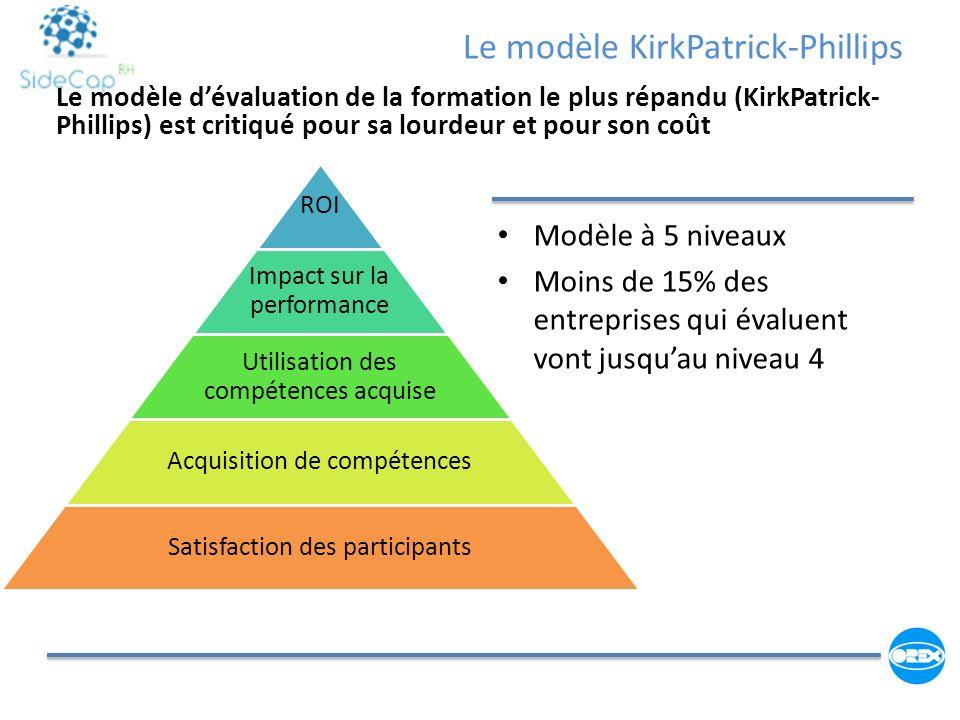 Le modèle KirkPatrick-Phillips Modèle à 5 niveaux Moins de 15% des entreprises qui évaluent vont jusquau niveau 4 Le modèle dévaluation de la formatio