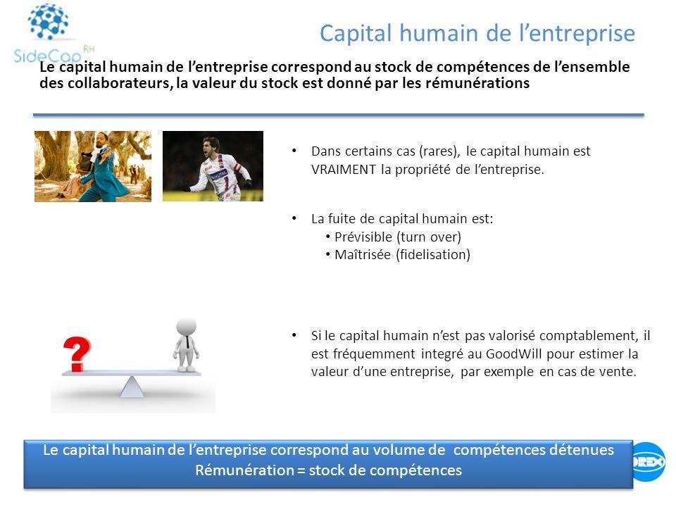 Le capital humain de lentreprise correspond au volume de compétences détenues Rémunération = stock de compétences Le capital humain de lentreprise cor