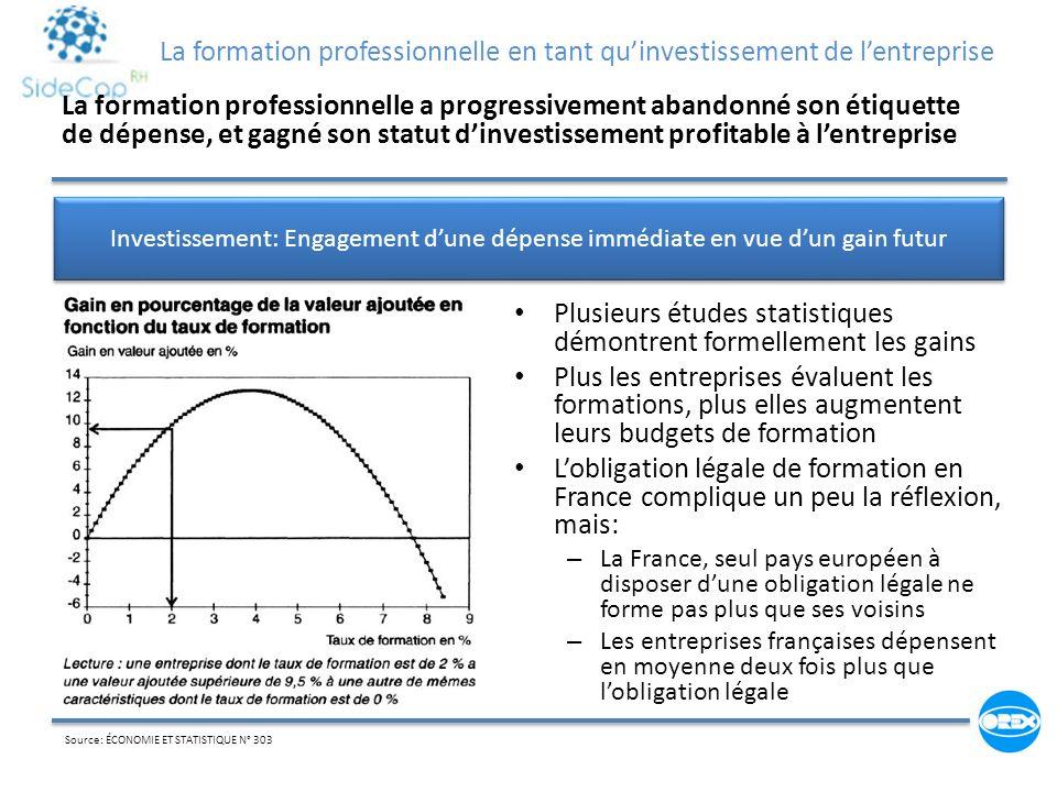 Plusieurs études statistiques démontrent formellement les gains Plus les entreprises évaluent les formations, plus elles augmentent leurs budgets de f