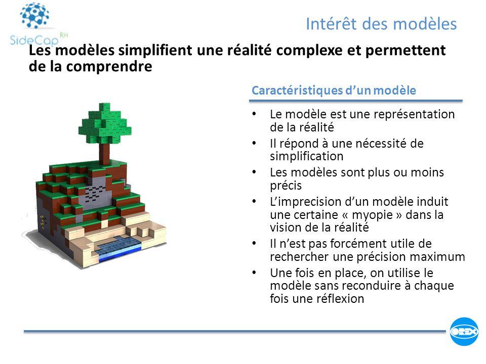 Intérêt des modèles Caractéristiques dun modèle Le modèle est une représentation de la réalité Il répond à une nécessité de simplification Les modèles