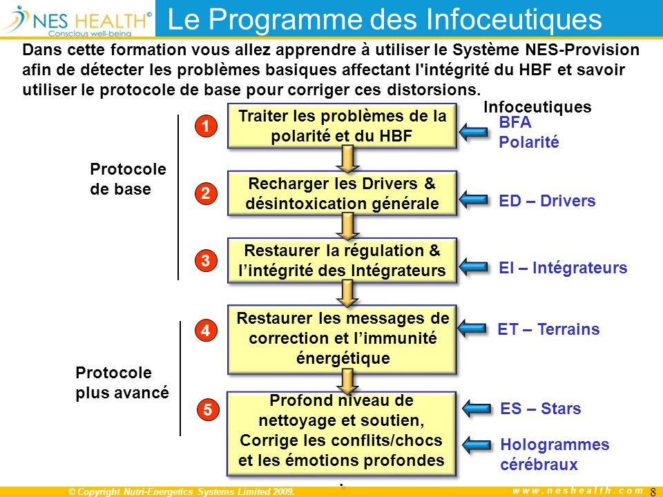 © Copyright Nutri-Energetics Systems Limited 2009. www.neshealth.com Le Programme des Infoceutiques Traiter les problèmes de la polarité et du HBF Rec