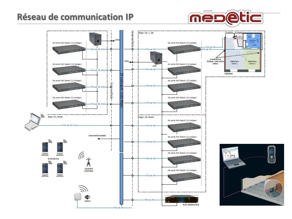 Réseau de communication IP