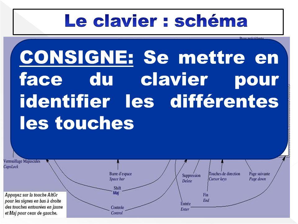 CONSIGNE: Se mettre en face du clavier pour identifier les différentes les touches