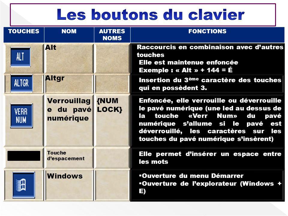 TOUCHESNOMAUTRES NOMS FONCTIONS Alt Raccourcis en combinaison avec dautres touches Elle est maintenue enfoncée Exemple : « Alt » + 144 = É Altgr Inser