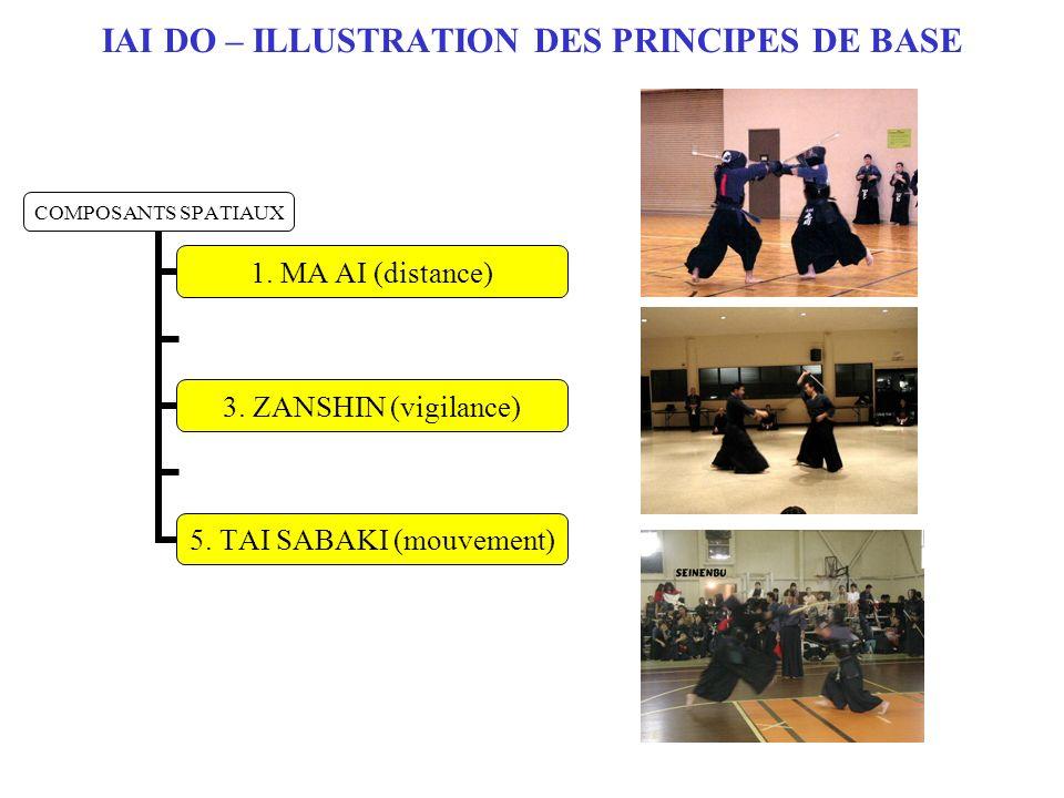 IAI DO – ILLUSTRATION DES PRINCIPES DE BASE COMPOSANTS SPATIAUX 1. MA AI (distance) 3. ZANSHIN (vigilance) 5. TAI SABAKI (mouvement)