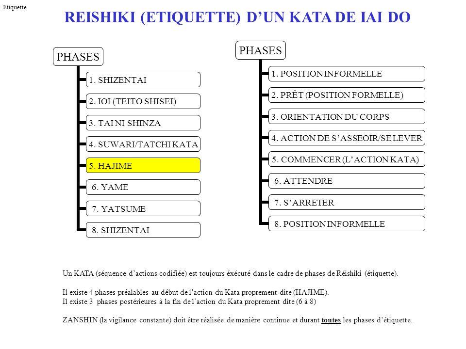 COMPOSANTS INTRINSÈQUES DUN KATA DE IAI DO HAJIME 1.