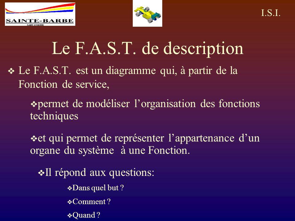 I.S.I.Le F.A.S.T. de description Le F.A.S.T.