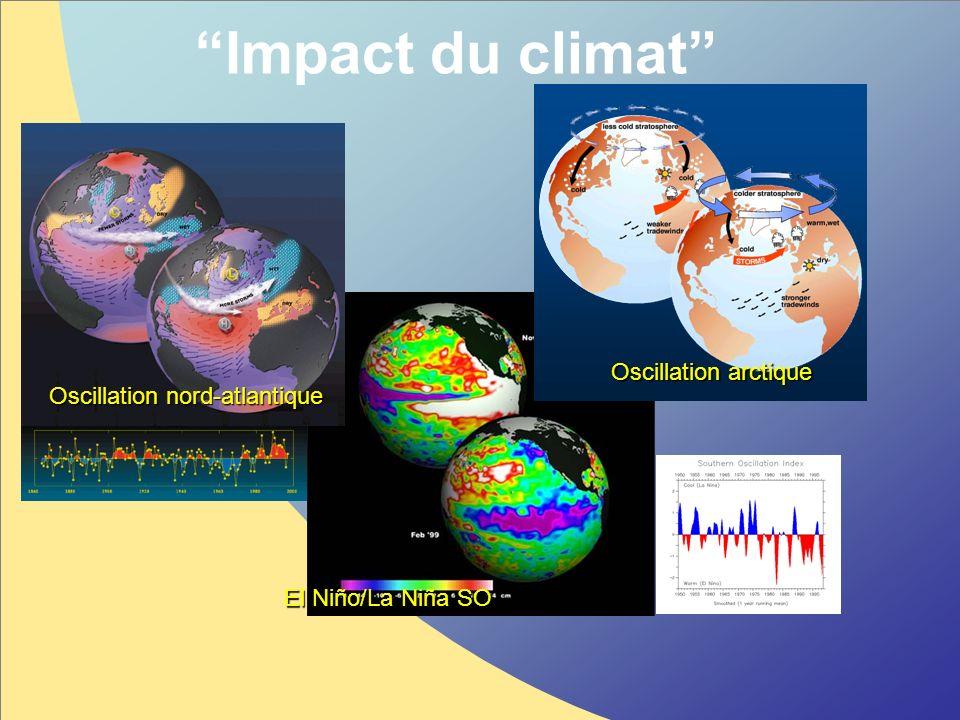 Impact du climat Oscillation nord-atlantique Oscillation arctique El Niño/La Niña SO
