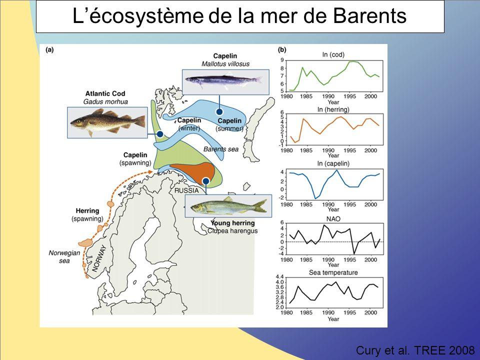 Impact du climat et des interactions trophiques depuis 1921 Hjermann et al.