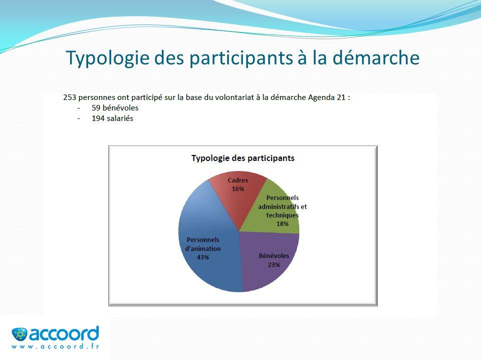 Typologie des participants à la démarche