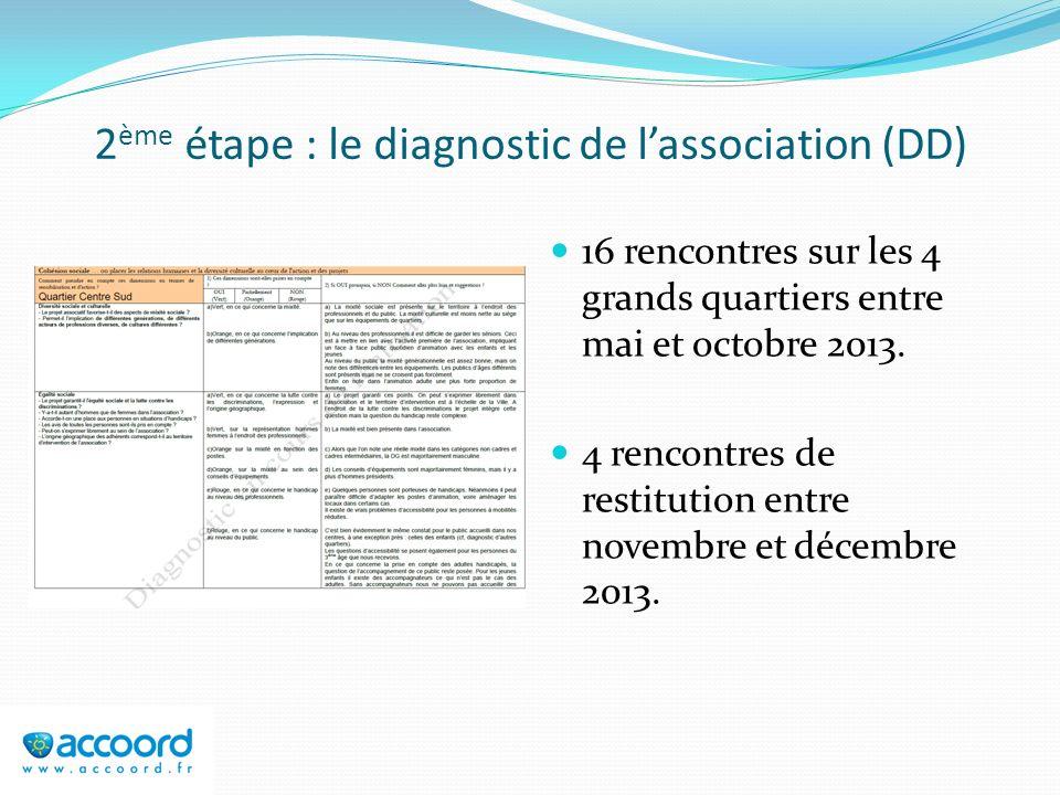 2 ème étape : le diagnostic de lassociation (DD) 16 rencontres sur les 4 grands quartiers entre mai et octobre 2013. 4 rencontres de restitution entre