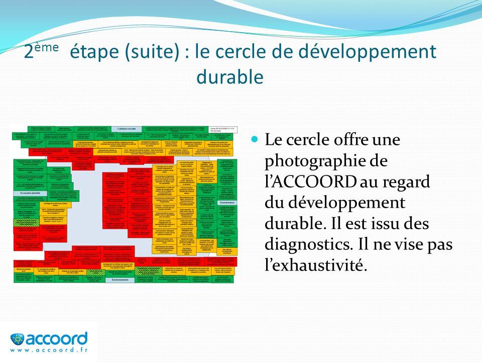 2 ème étape (suite) : le cercle de développement durable Le cercle offre une photographie de lACCOORD au regard du développement durable. Il est issu