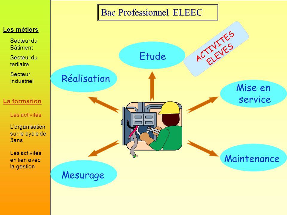 Bac Professionnel ELEEC ACTIVITES ELEVES Réalisation Etude Mise en service MaintenanceMesurage La formation Les métiers Secteur du Bâtiment Secteur du
