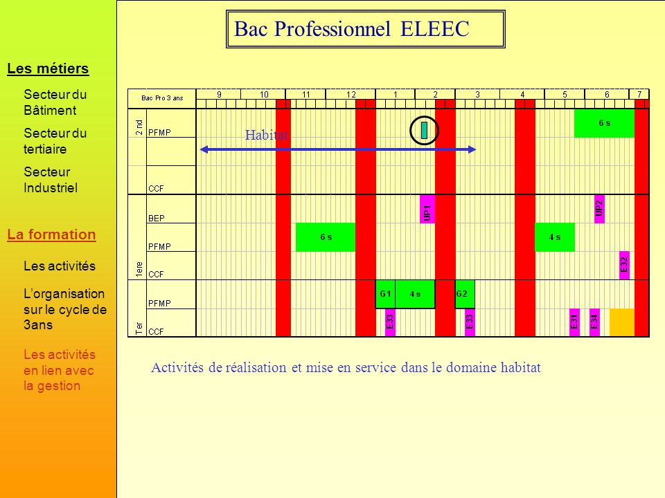 Bac Professionnel ELEEC Activités de réalisation et mise en service dans le domaine habitat Habitat La formation Les métiers Secteur du Bâtiment Secte