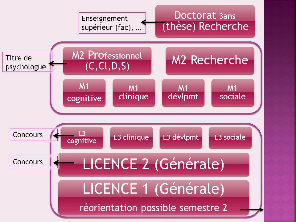 LICENCE 1 (Générale) réorientation possible semestre 2 LICENCE 2 (Générale) L3 cognitive L3 cliniqueL3 dévlpmtL3 sociale M1 cognitive M1 clinique M1 d